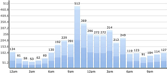 Chirp Analytics Hourly Twitter Activity : April 15, 2010