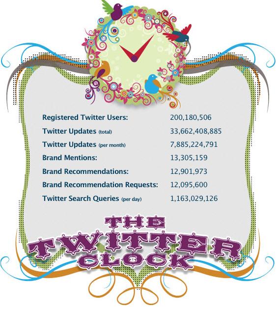 Twitter Clock Statistics