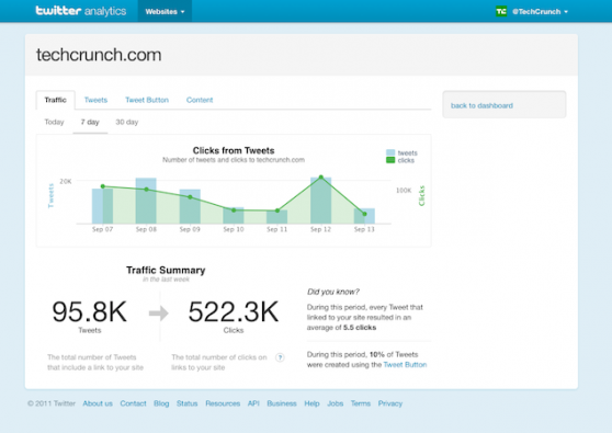Twitter web analytics dashboard